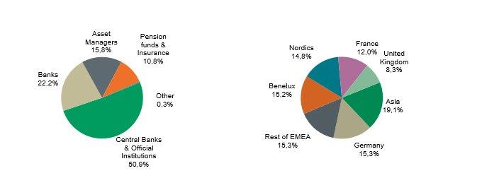 EUR 500 million 0 250% 7-year Social Bond Transaction - Due