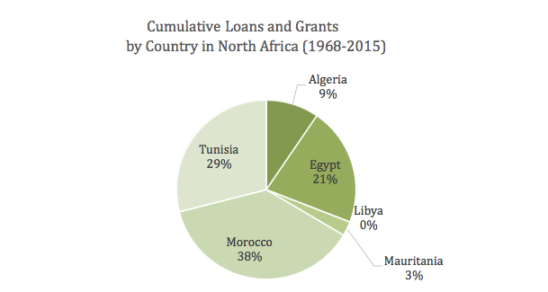 Cumulative Loans and Grants by Country in North Africa (1968-2015)
