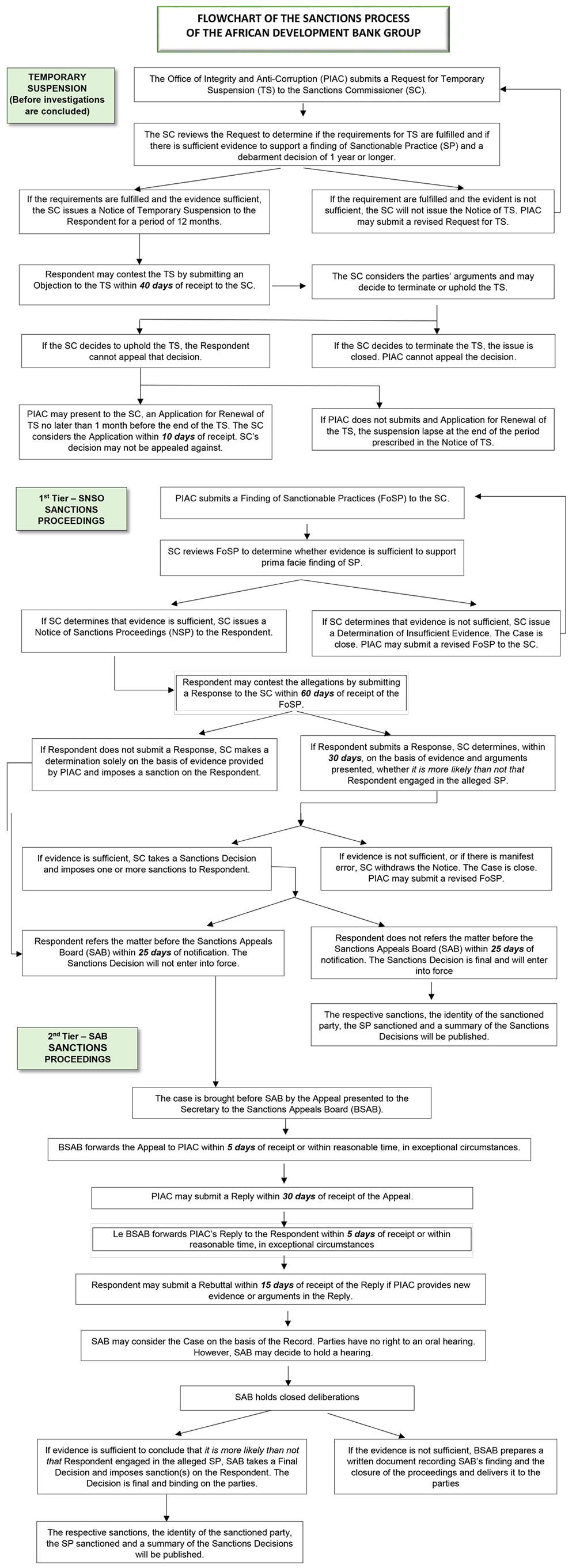 flow chart of the sanctions process