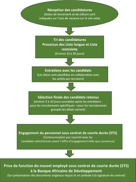 processus de s233lection banque africaine de d233veloppement