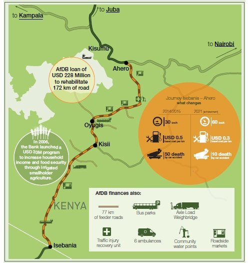 Kenya Roads Connectivity Map on kenya route map, kenya tourist map, limuru kenya map, kenya country map, kenya equator, kenya police map, kenya thematic map, kenya map detailed, kenya flag, kenya coast map, kenya animals, kenya map regions, kenya vegetation map, kenya travel map, kenya topographical map, kenya points of interest, kenya counties list, kenya town map, kenya africa map,