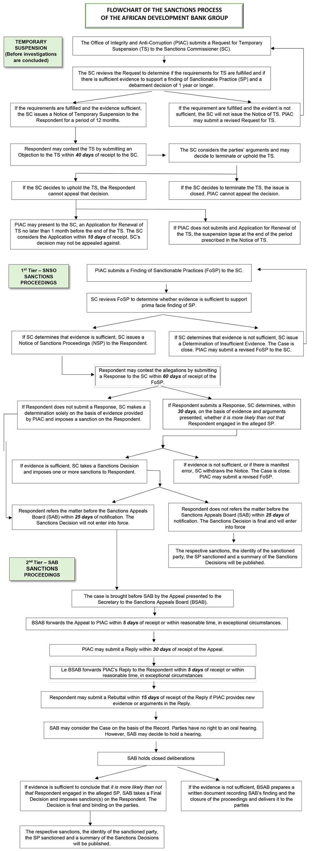 Flow Chart of the Sanctions Process | African Development