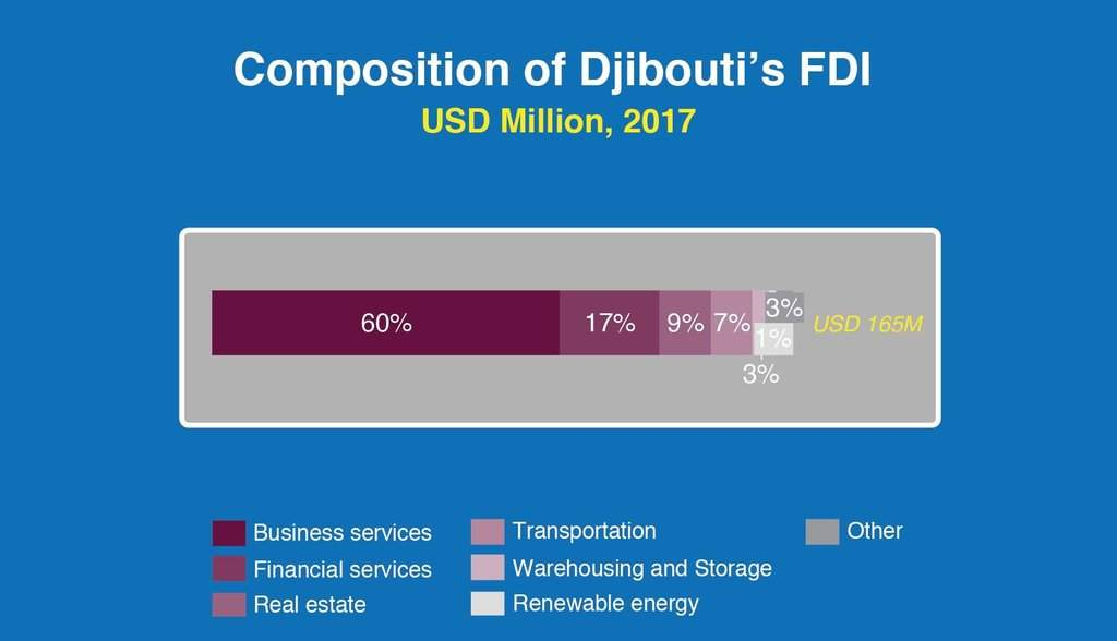 Djibouti | African Development Bank - Building today, a