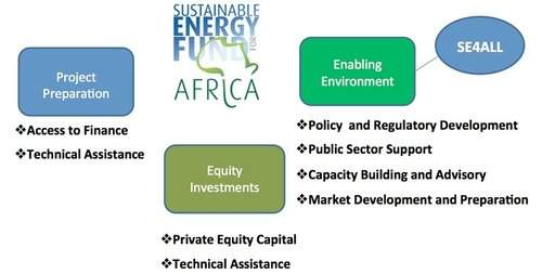 Sustainable Energy Fund for Africa | African Development Bank